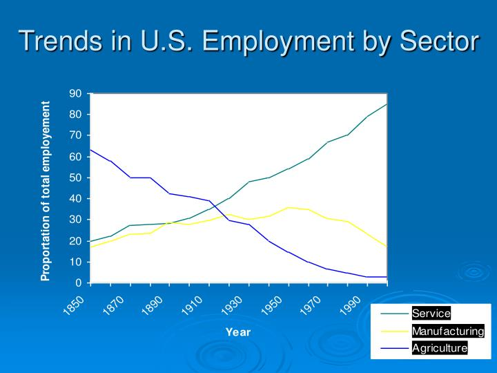 Trends in U.S. Employment by Sector