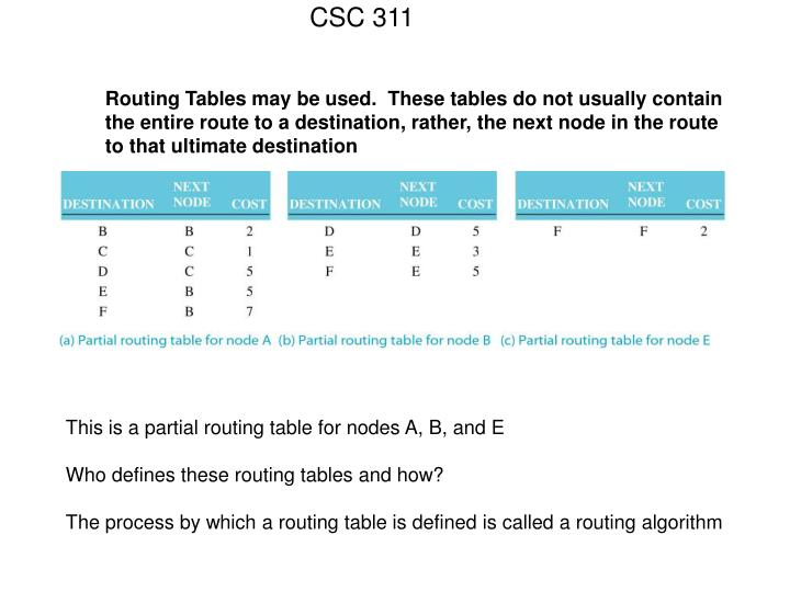 Routing Tables may be used.  These tables do not usually contain