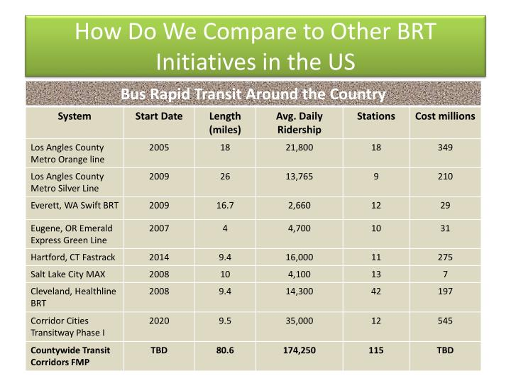 How Do We Compare to Other BRT Initiatives in the US