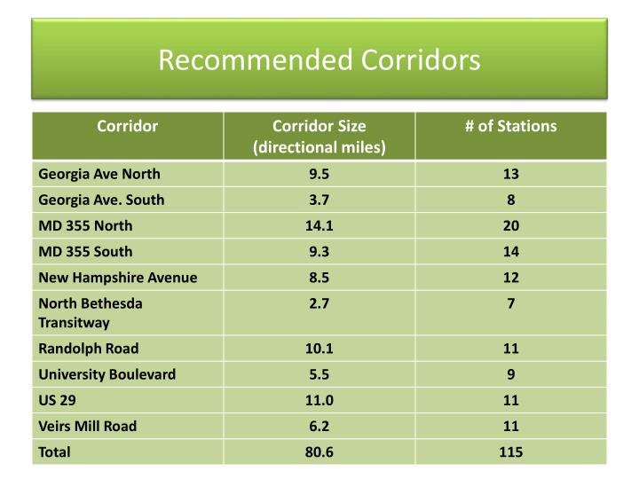 Recommended Corridors
