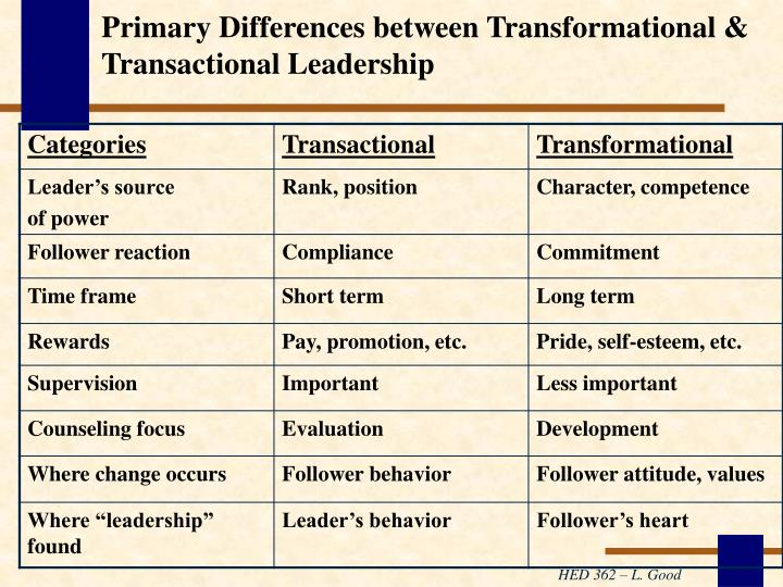 Primary Differences between Transformational & Transactional Leadership