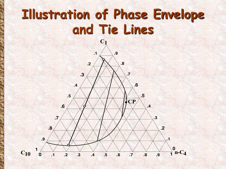 Illustration of Phase Envelope and Tie Lines