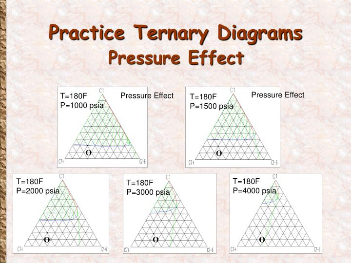 Pressure Effect