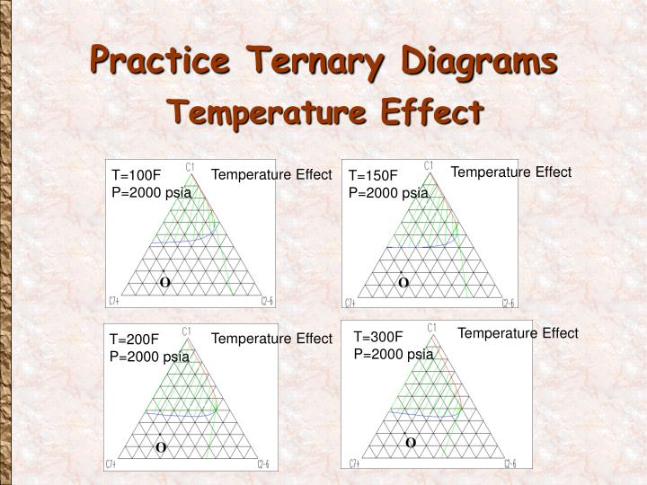 Temperature Effect