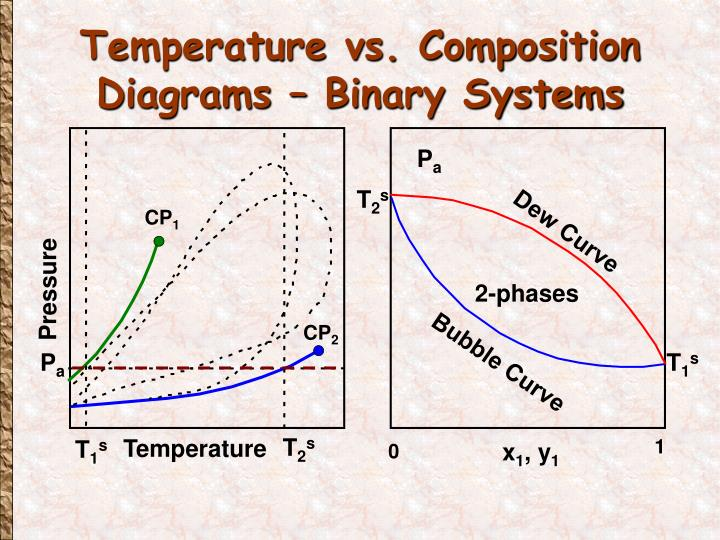 Temperature vs. Composition Diagrams – Binary Systems