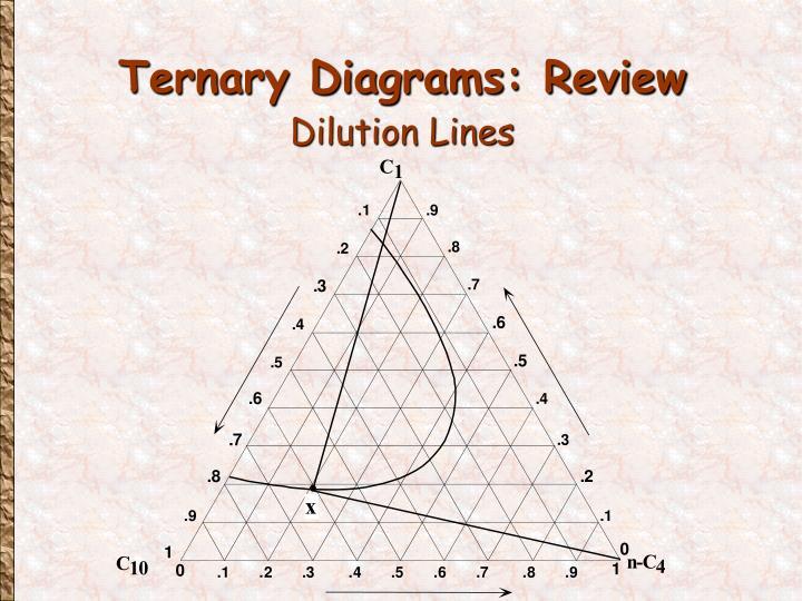 Ternary Diagrams: Review