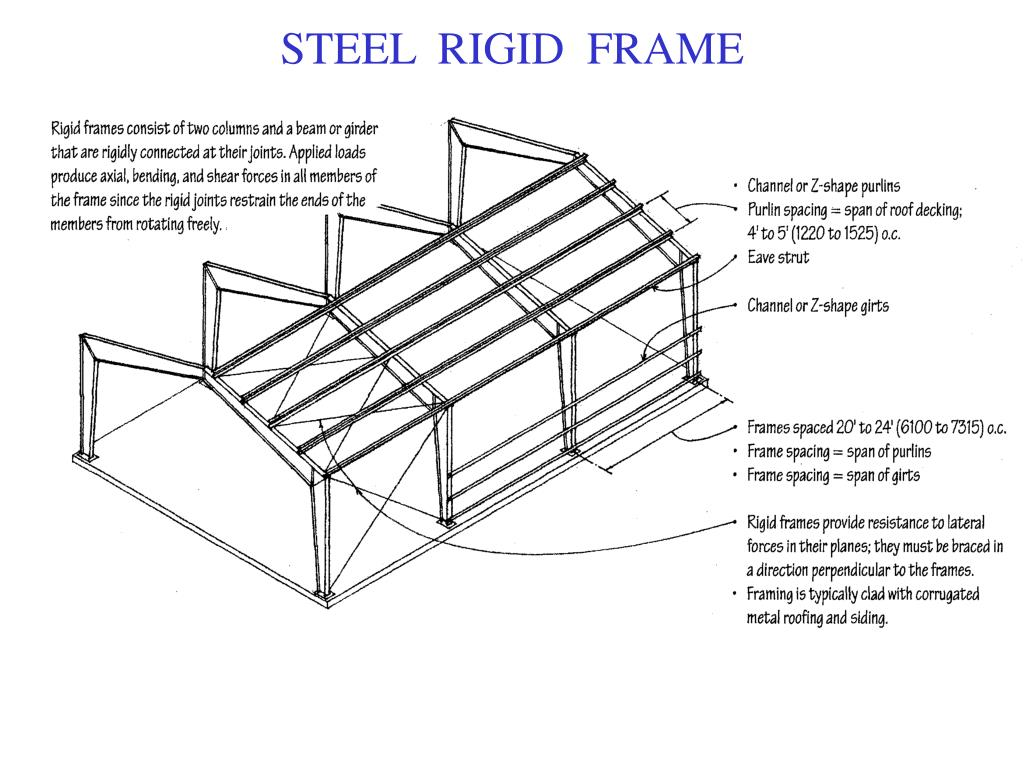 Ppt Roof Slopes Powerpoint Presentation Free Download Id 6790017