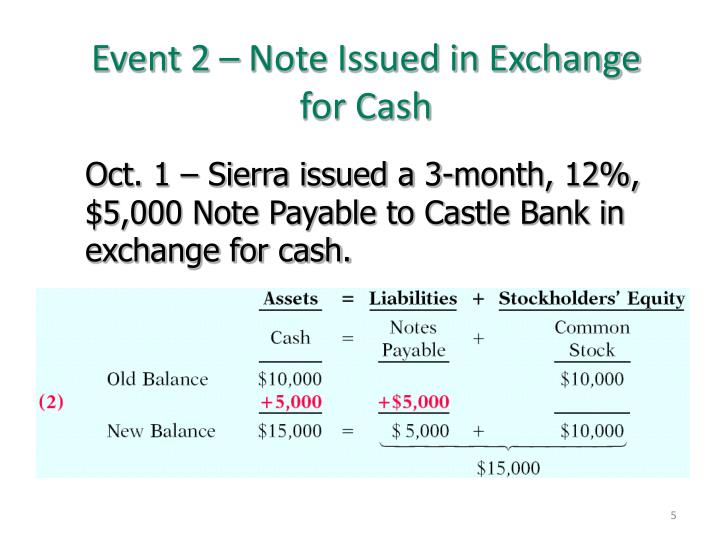 Event 2 – Note Issued in Exchange for Cash
