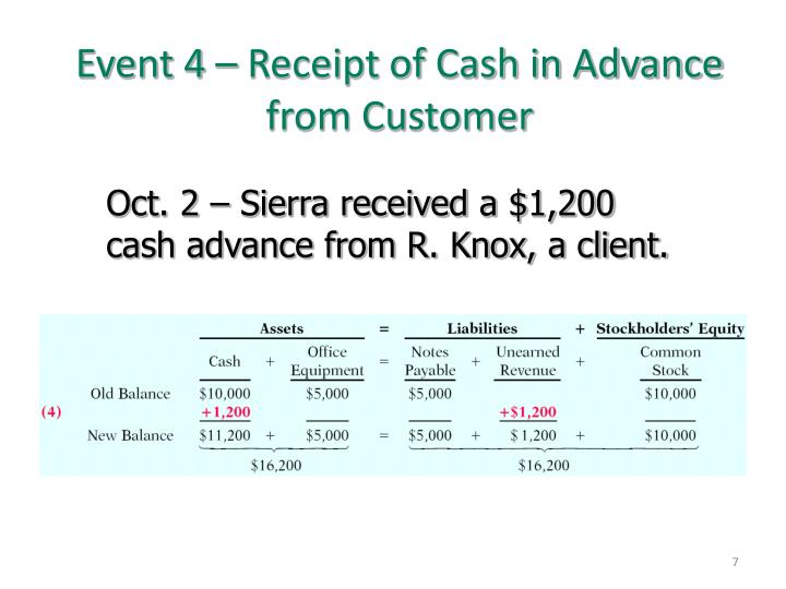 Event 4 – Receipt of Cash in Advance from Customer