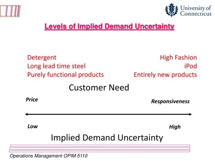 Levels of Implied Demand Uncertainty