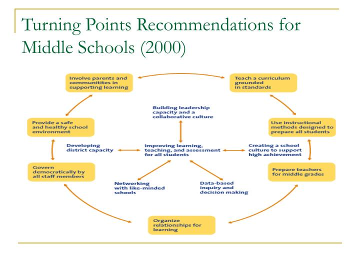 Turning Points Recommendations for Middle Schools (2000)