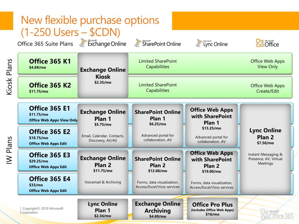 PPT - Quick Start into Activating and Selling Office 365