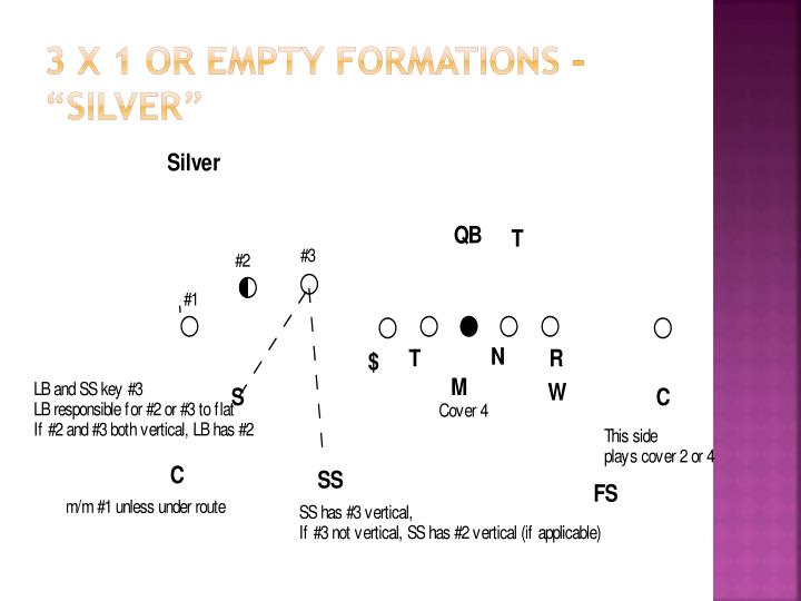 """3 X 1 OR EMPTY FORMATIONS – """"SILVER"""""""