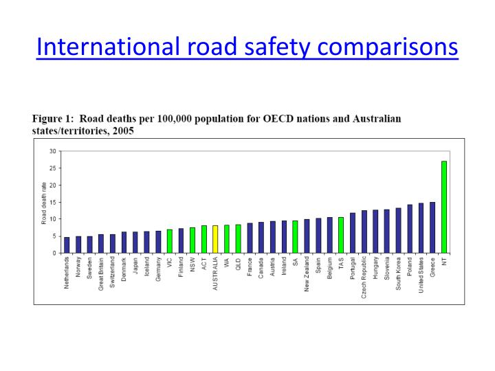 International road safety comparisons