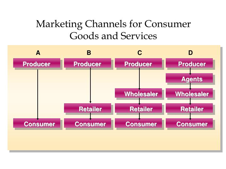 Marketing Channels for Consumer