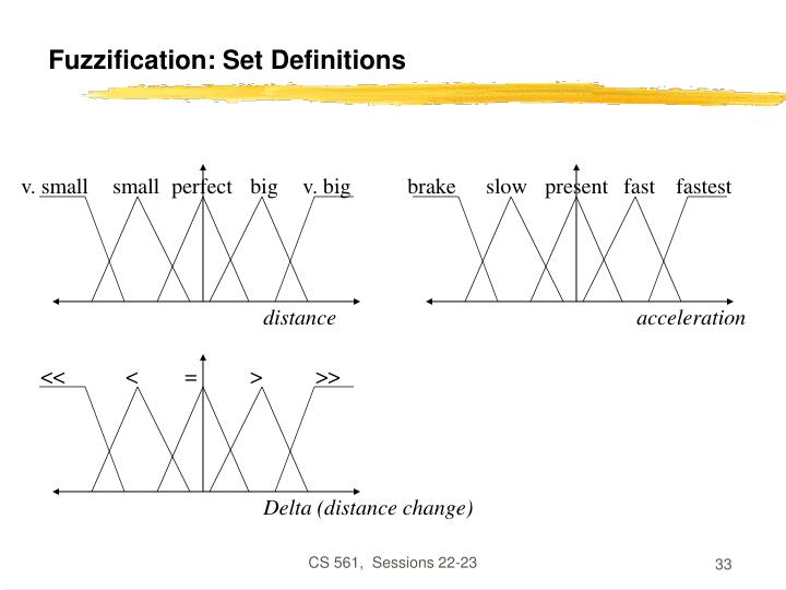 Fuzzification: Set Definitions