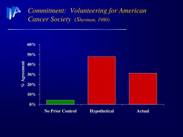 Ppt compliance theory powerpoint presentation id6791146 commitment volunteering for american cancer society sherman toneelgroepblik Gallery
