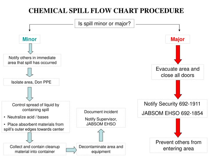 chemical spill flow chart procedure n.