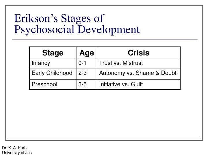 psychosocial stage of development paper My psychosocial stage of development introduction among the many theories that have been proposed as explanations to human behavior one is the theory of psychosocial development given by erik erikson.