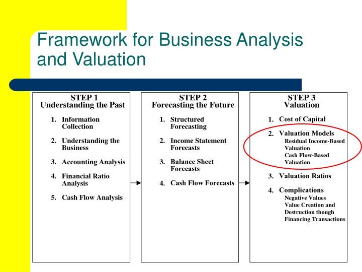Framework for Business Analysis and Valuation