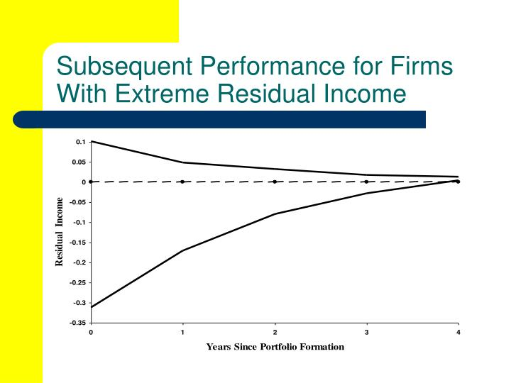 Subsequent Performance for Firms With Extreme Residual Income