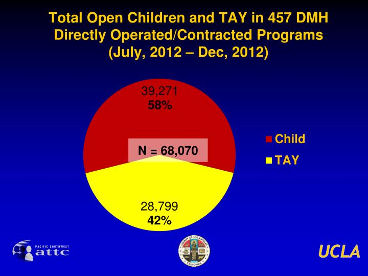 Total Open Children and TAY in 457 DMH