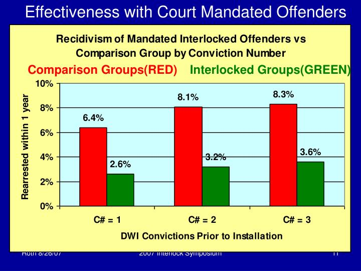 Effectiveness with Court Mandated Offenders