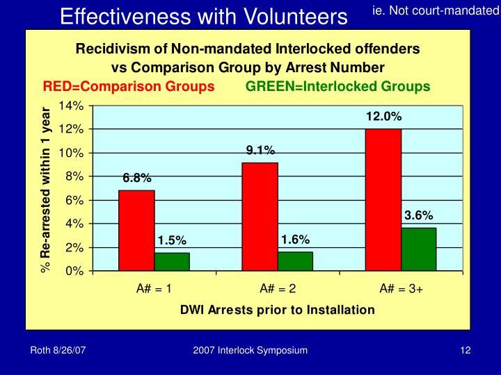 Effectiveness with Volunteers