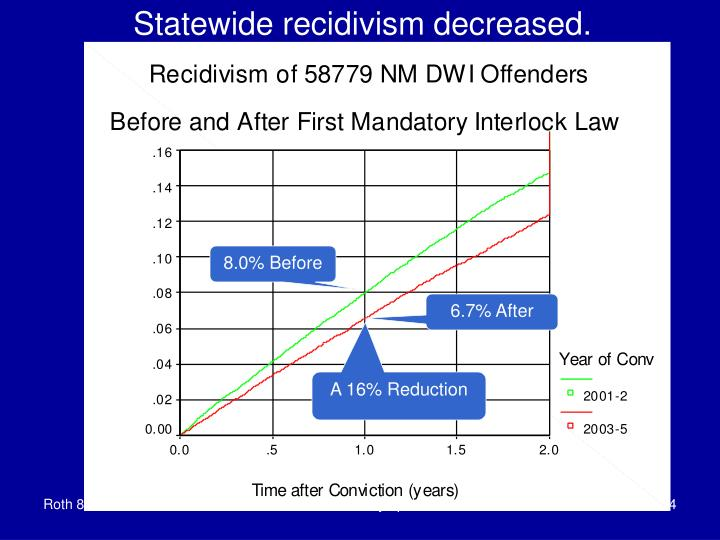 Statewide recidivism decreased.