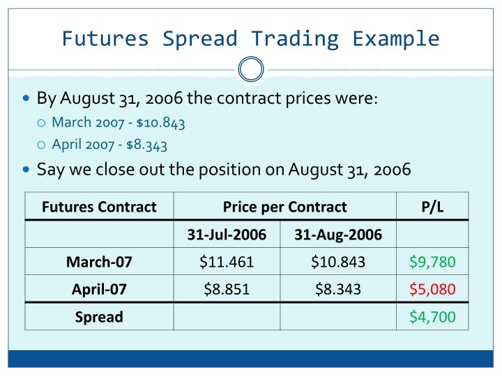 Future options trading example
