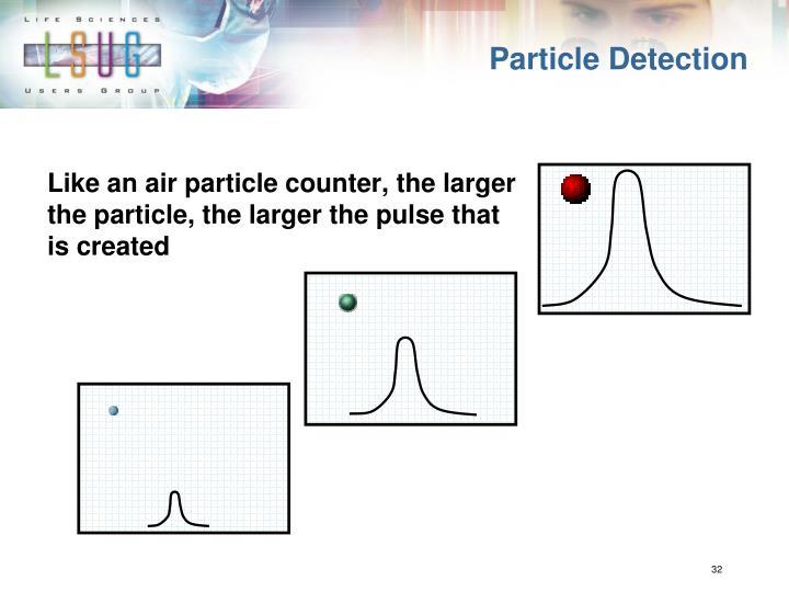 Particle Detection
