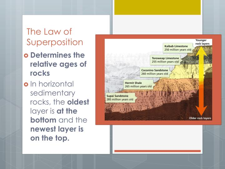 Determines the relative ages of rocks