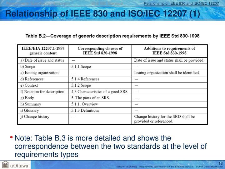 Requirements Specification Document                    IEEE 830 Standard