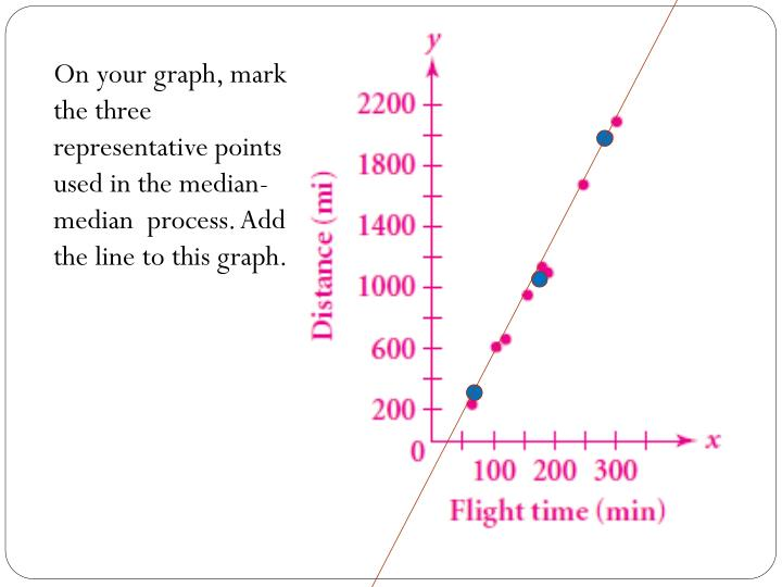 On your graph, mark the three  representative points used in the median-median  process. Add the line to this graph.