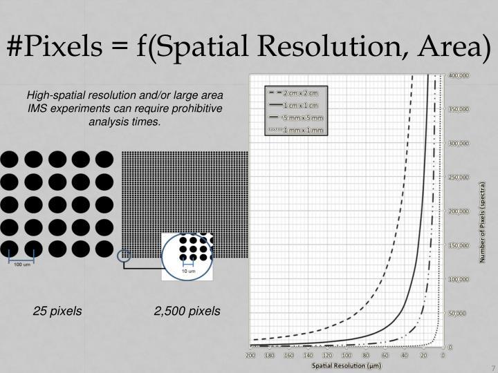 #Pixels = f(Spatial Resolution, Area)