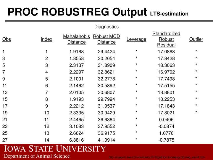 PROC ROBUSTREG Output