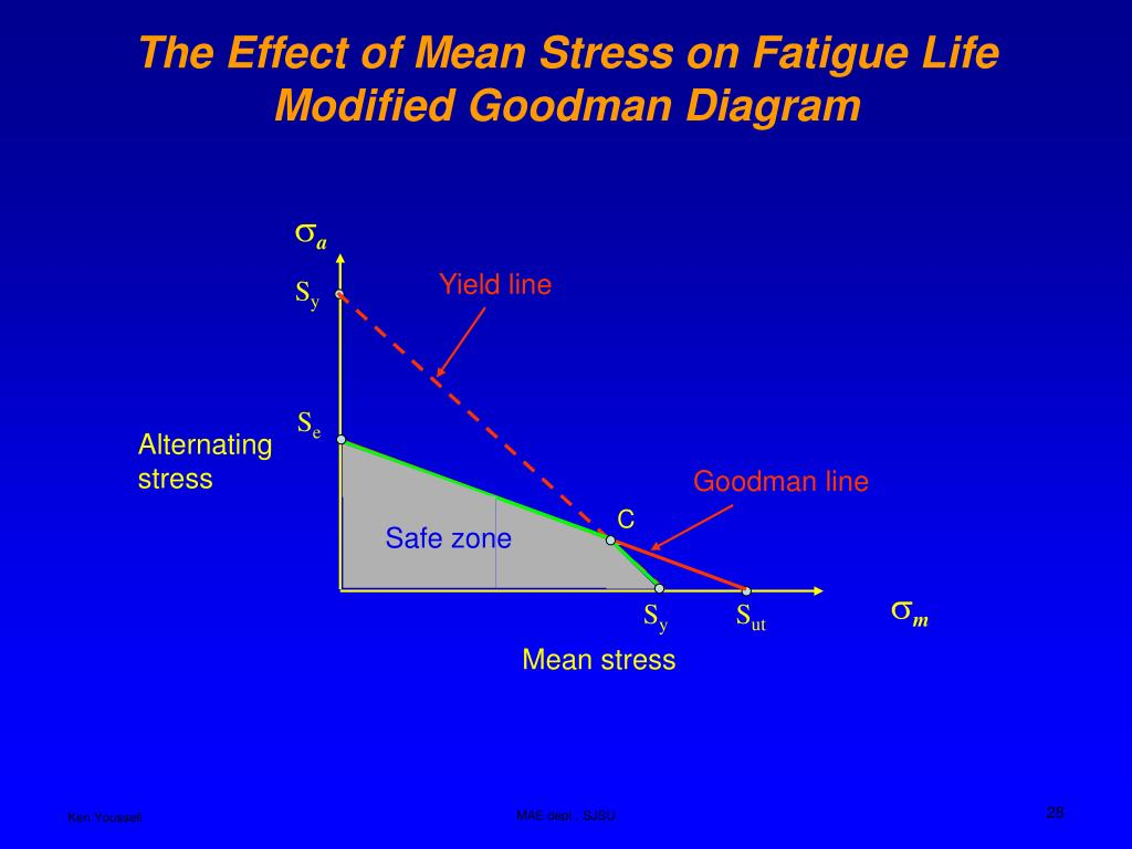 Ppt Fatigue Failure Powerpoint Presentation Wiring Diagram