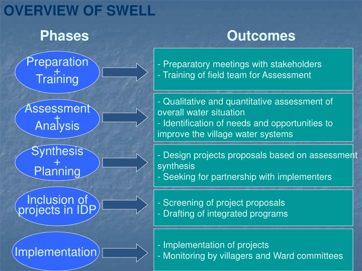 OVERVIEW OF SWELL