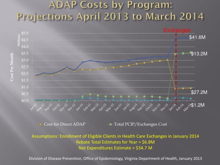 ADAP Costs by Program:
