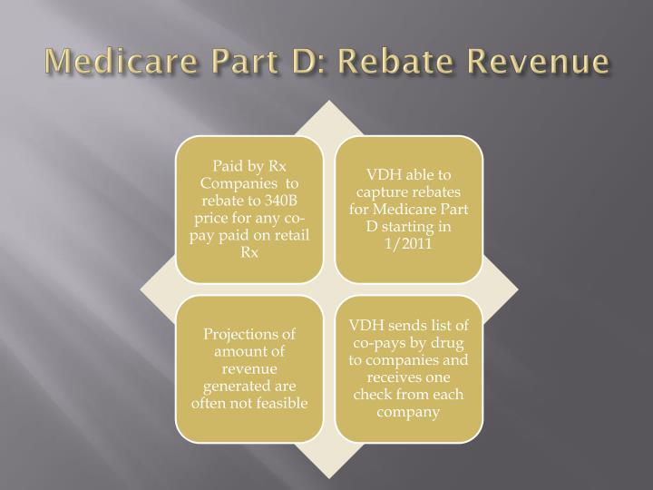Medicare Part D: Rebate Revenue