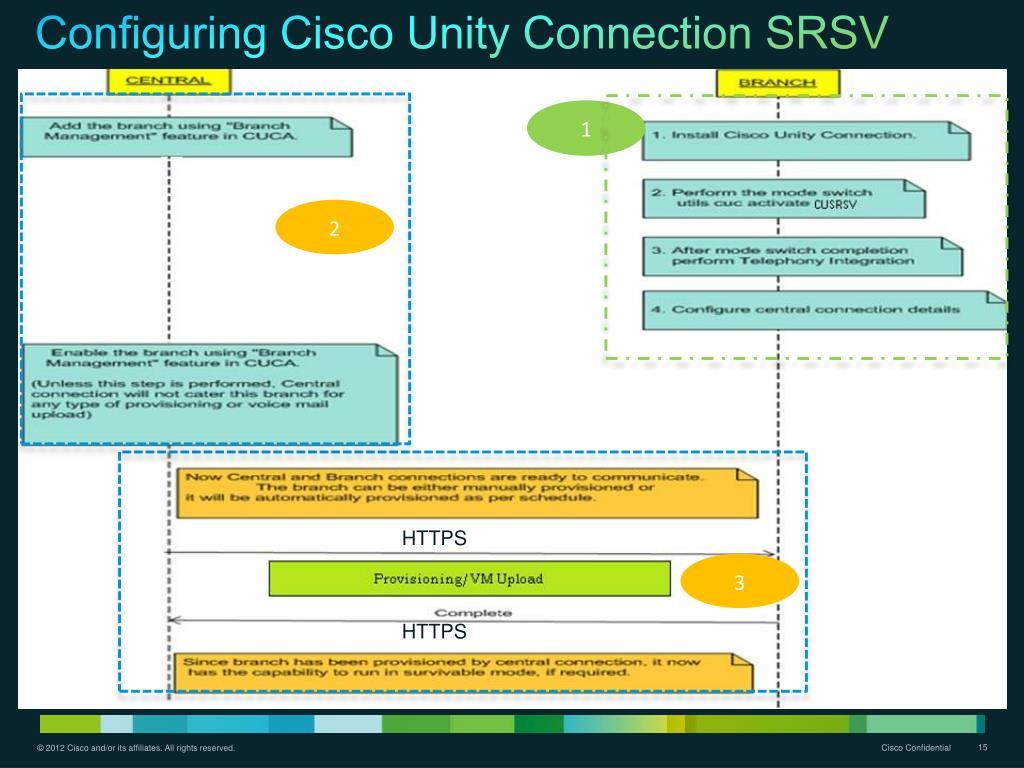 PPT - Cisco Unity Connection SRSV 9 1(1) PowerPoint