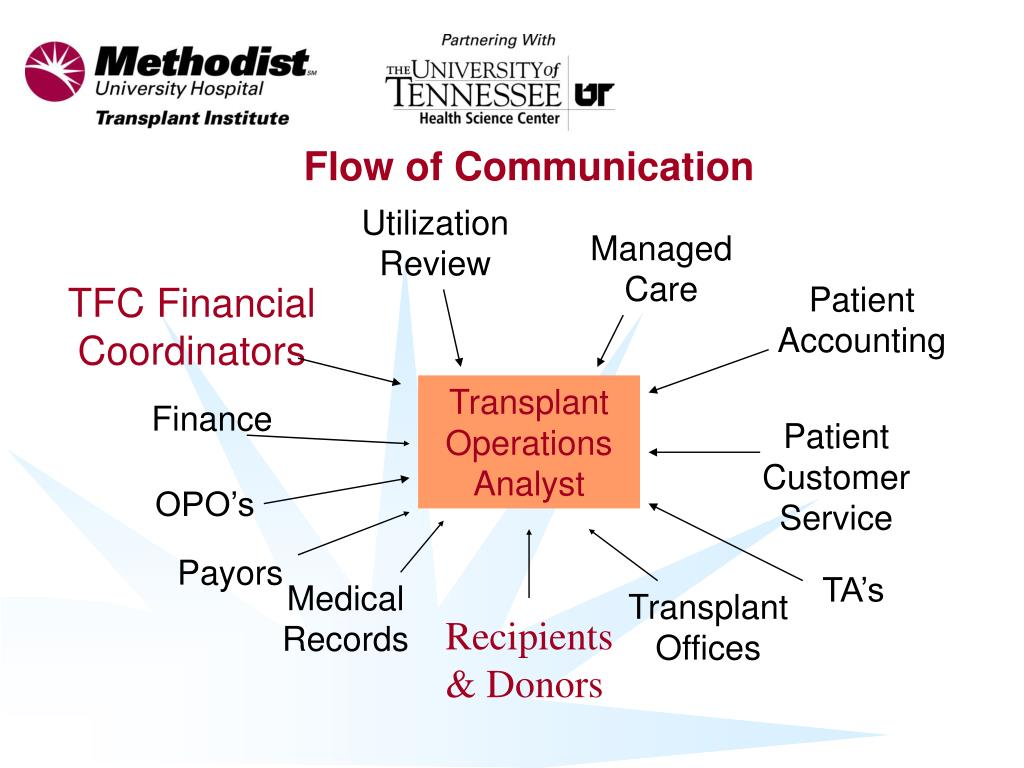PPT - Transplant Billing Practices, Solutions, Resolutions