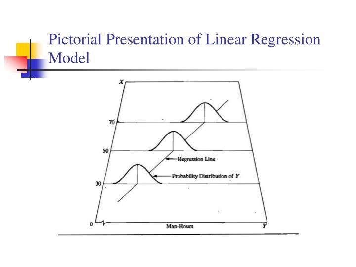 Pictorial Presentation of Linear Regression Model