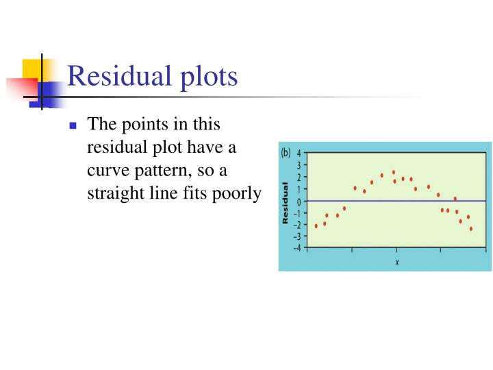 The points in this residual plot have a curve pattern, so a straight line fits poorly