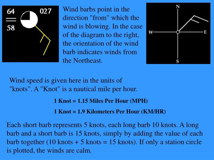 Ppt Weather Symbols Powerpoint Presentation Id6795375