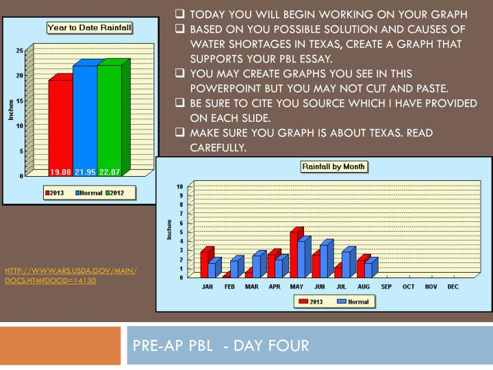 TODAY YOU WILL BEGIN WORKING ON YOUR GRAPH