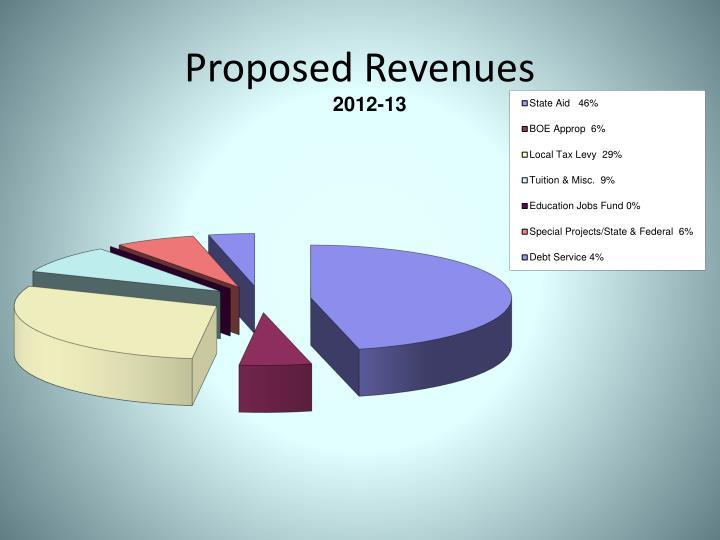 Proposed Revenues