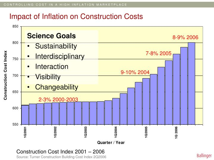 impact of inflation on construction costs n.