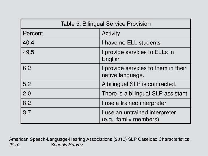 American Speech-Language-Hearing Associations (2010) SLP Caseload Characteristics,