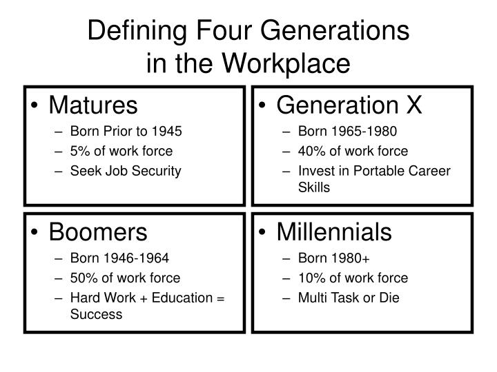 defining four generations in the workplace n.